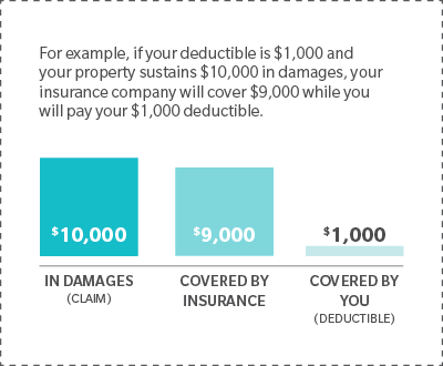 How Home Insurance Premiums Are Calculated